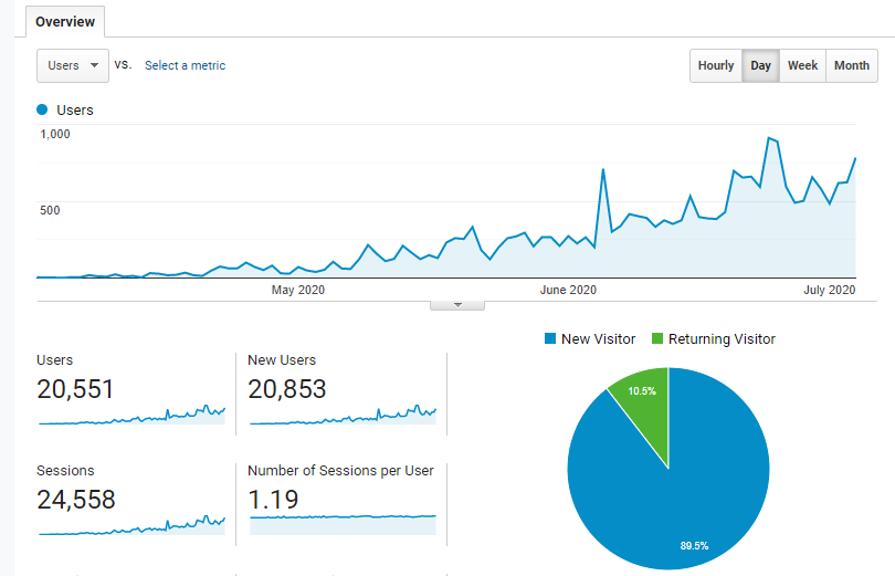 Google analytics screenshot for July